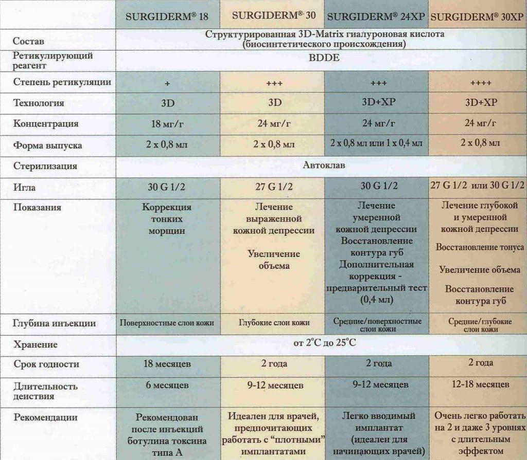 Рекомендации и показания к введению препарата Сурджидерм